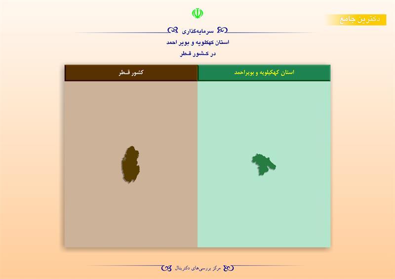 سرمایهگذاری استان کهکیلویه و بویراحمد در کشور قطر