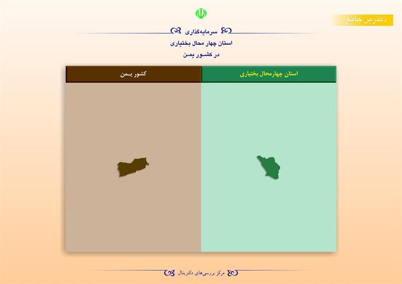 سرمایهگذاری استان چهارمحال بختیاری در کشور یمن