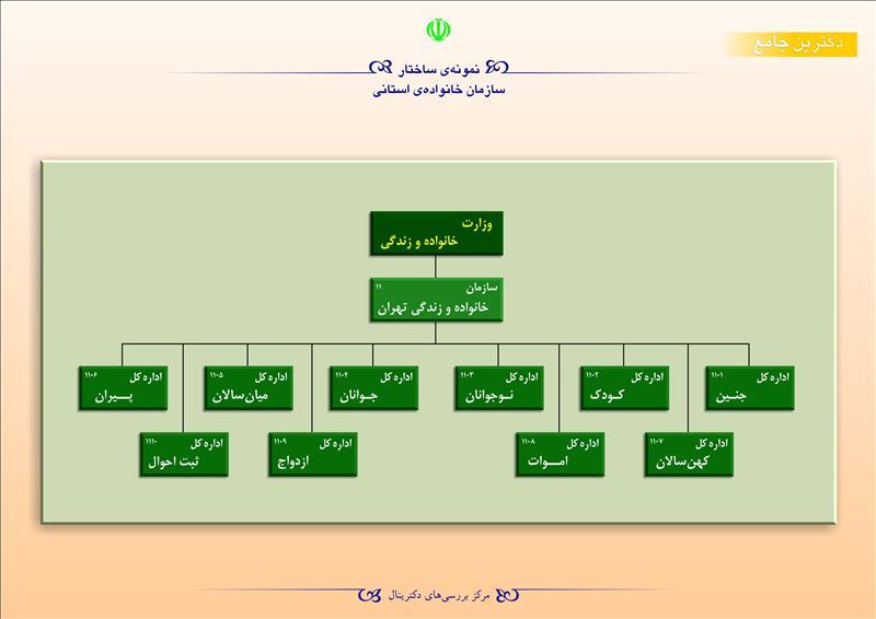 نمونهی ساختار سازمان خانوادهی استانی