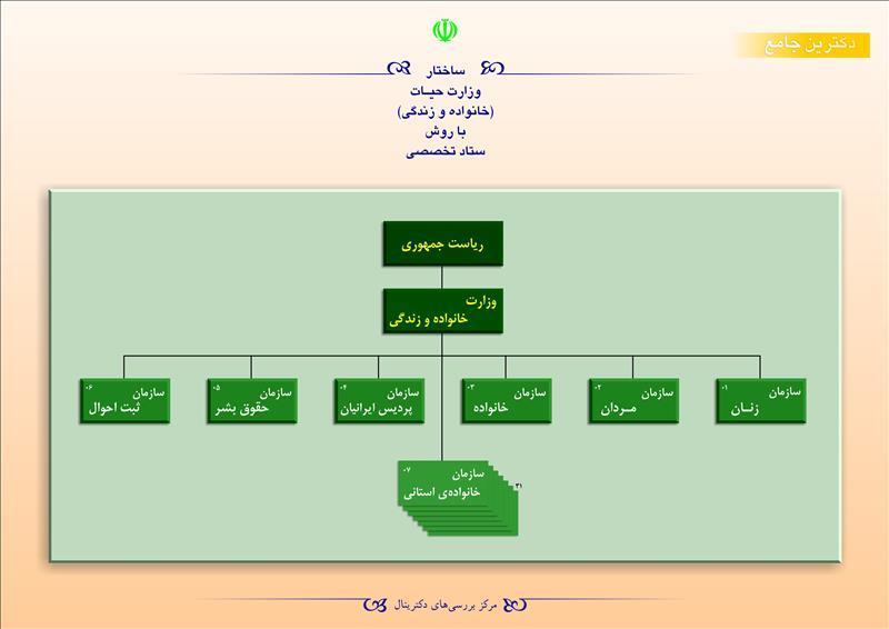 ساختار وزارت حیات (خانواده و زندگی) با روش ستاد تخصصی