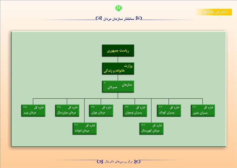 ساختار سازمان مردان