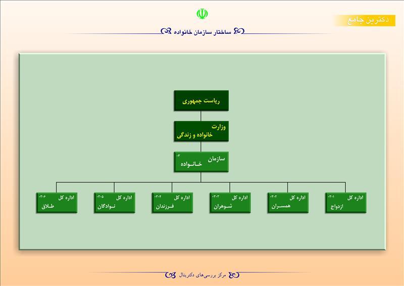ساختار سازمان خانواده