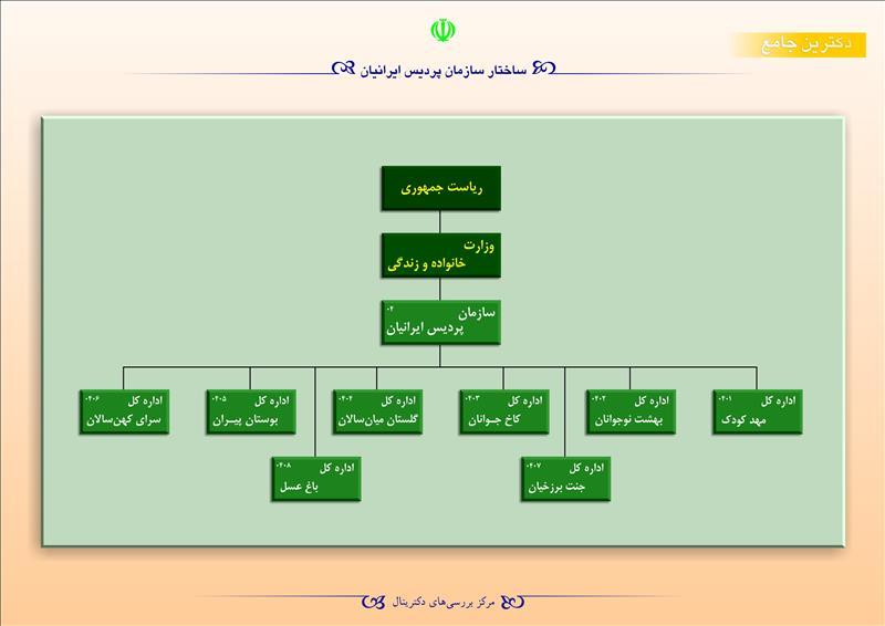 ساختار سازمان پردیس ایرانیان