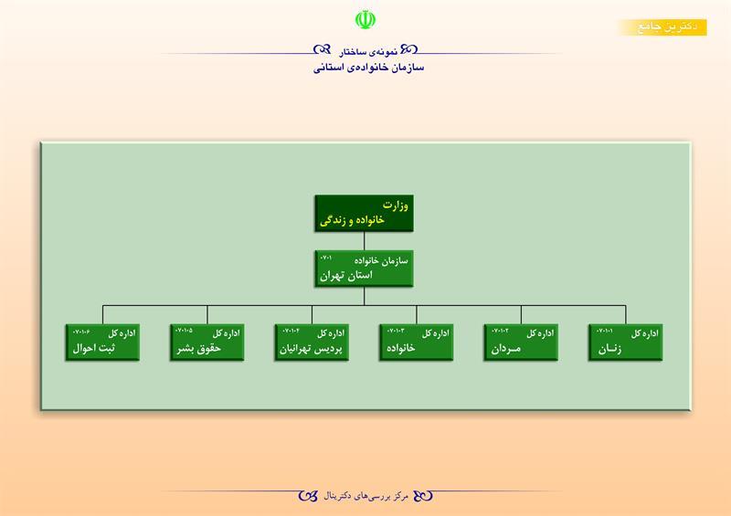 نمونهی ساختار سازمان خانوادهی استانی 1