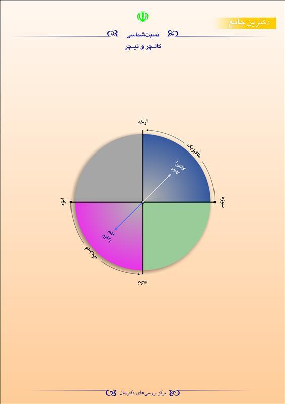 نسبتشناسی کالچر و نیچر