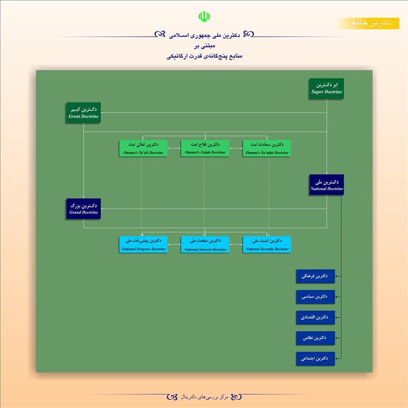 دکترین ملی جمهوری اسلامی مبتنی بر منابع پنجگانهی قدرت ارگانیکی