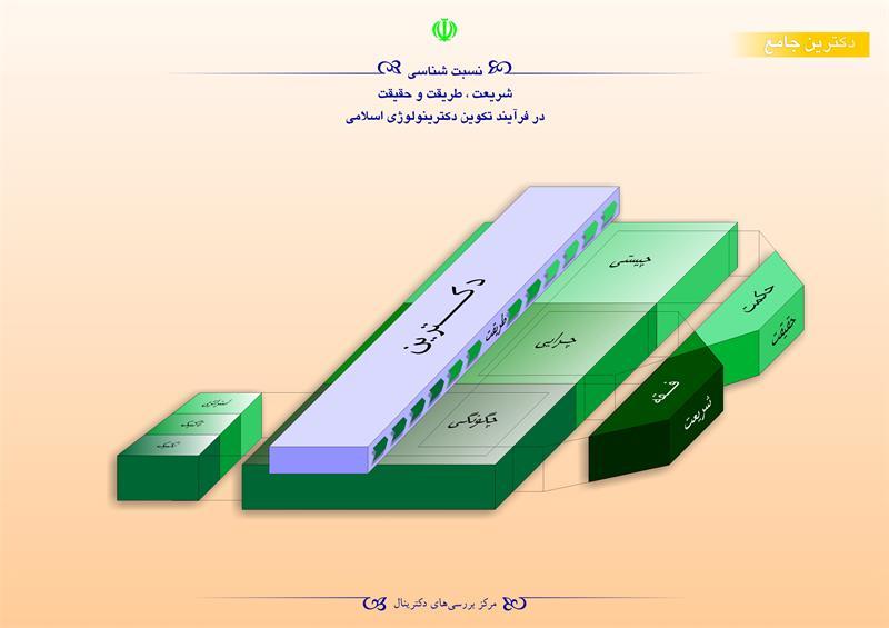 نسبت شناسی شریعت،طریقت و حقیقت در فرآیند دکترینولوژی اسلامی