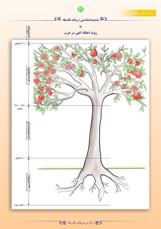 نسبتشناسی درخت فلسفه با روند اعتقاد الهی در غرب
