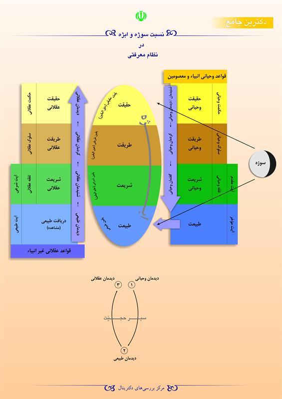 نسبت سوژه و ابژه در نظام معرفتی