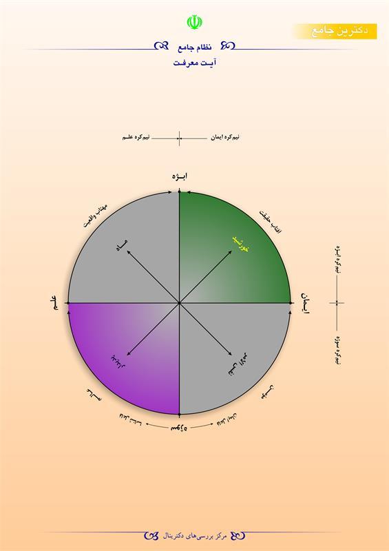 نظام جامع آیت معرفت