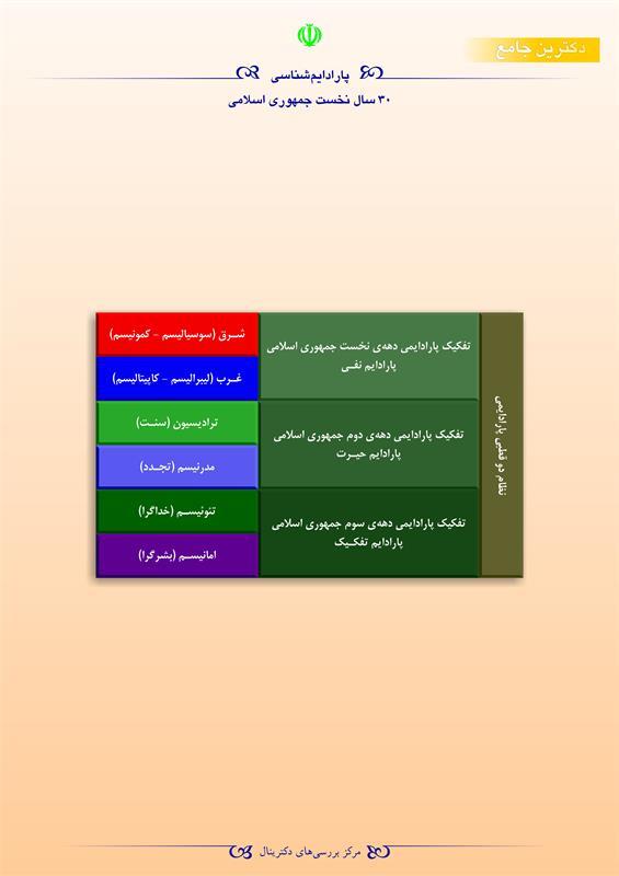 پارادایمشناسی ۳۰ سال نخست جمهوری اسلامی
