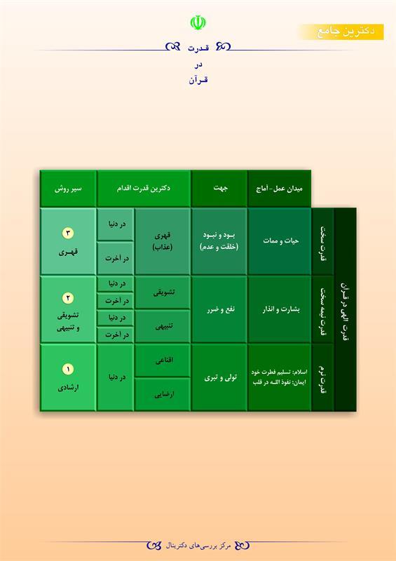 قدرت در قرآن