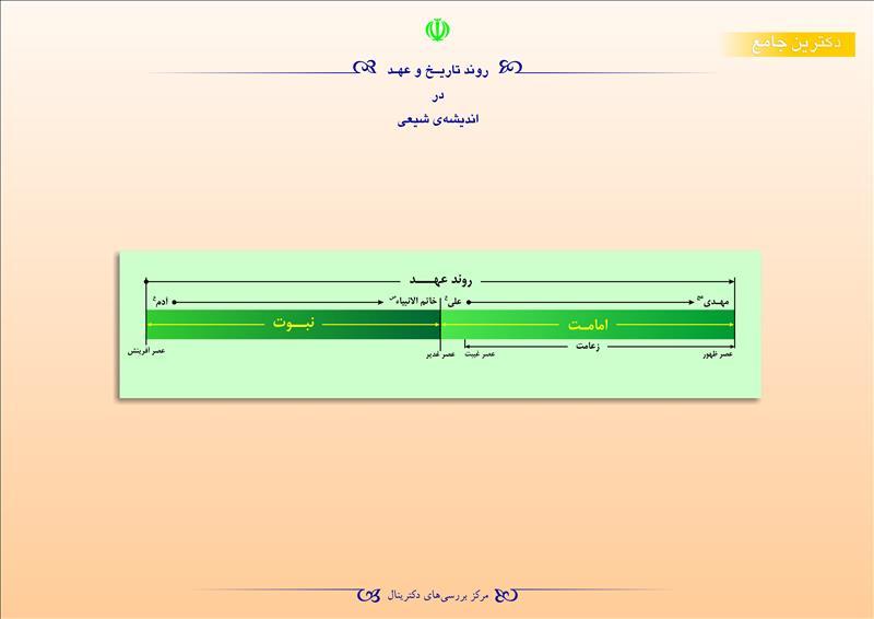 روند تاریخ و عهد در اندیشهی شیعی