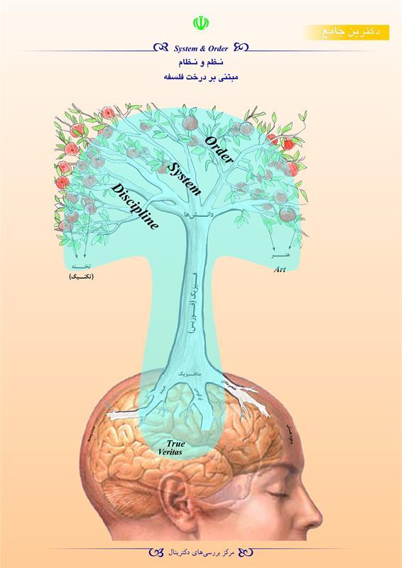 نظم و نظام مبتنی بر درخت فلسفه