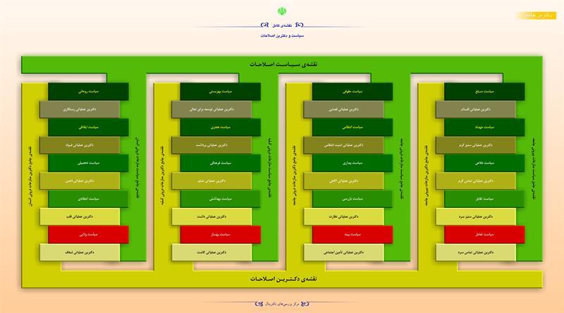 نقشهی کامل سیاست و دکترین اصلاحات