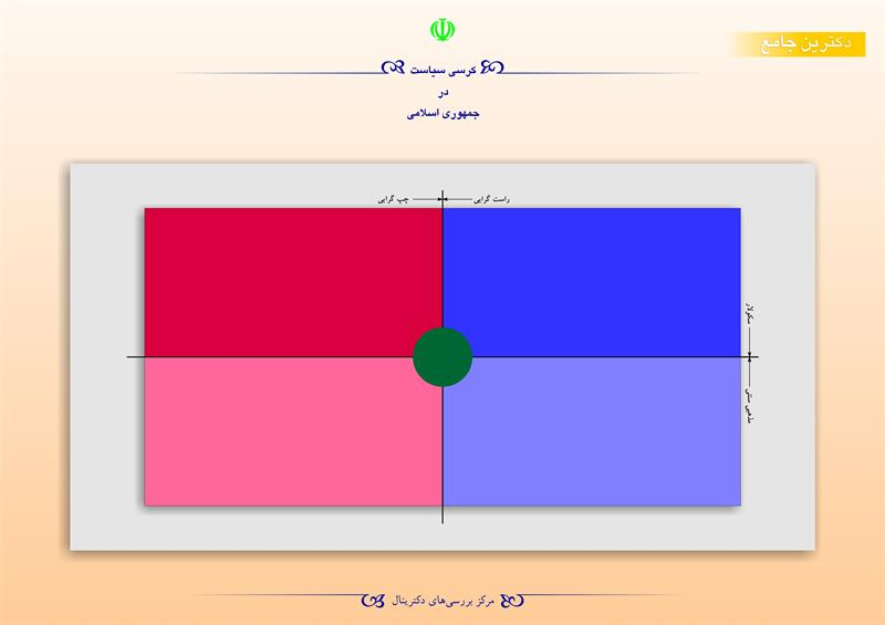 کرسی سیاست در جمهوری اسلامی