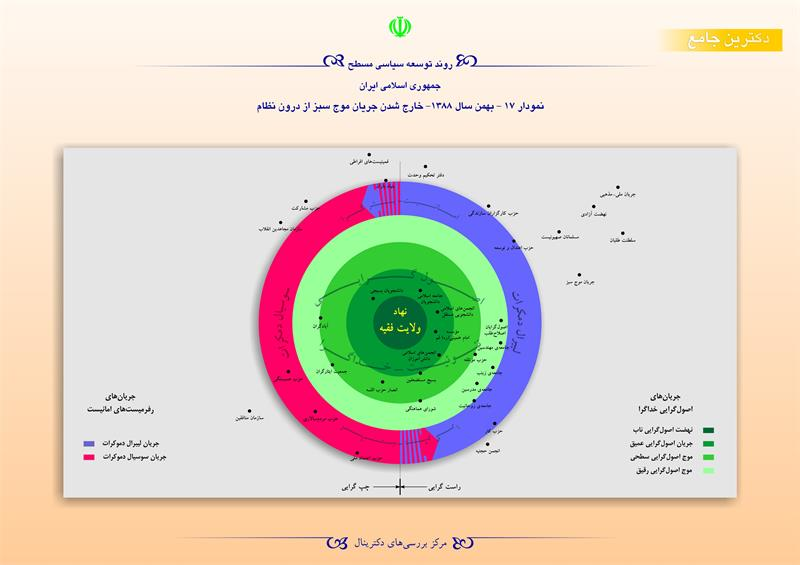 روند توسعه سیاسی مسطح جمهوری اسلامی ایران نمودار ۱۷-بهمن سال ۱۳۸۸-خارج شدن جریان موج سبز از درون نظام