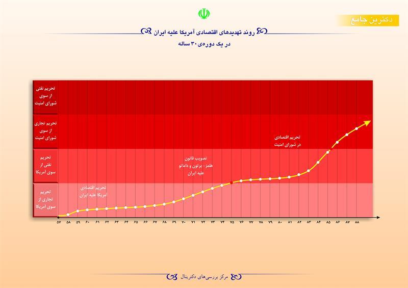 روند تهدیدهای اقتصادی آمریکا علیه ایران در یک دوره ۳۰ ساله
