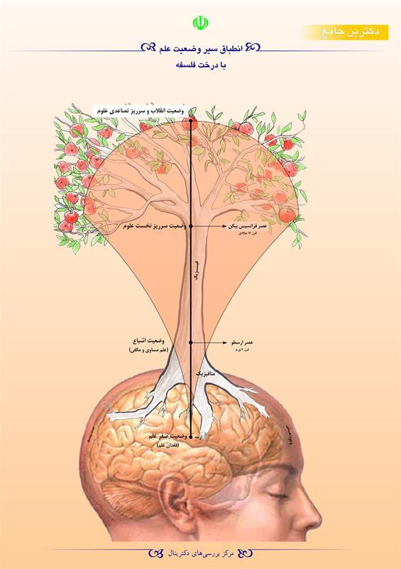 انطباق سیر وضعیت علم با درخت فلسفه