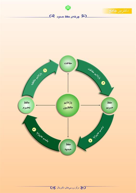 چرخهی حفظ حدود