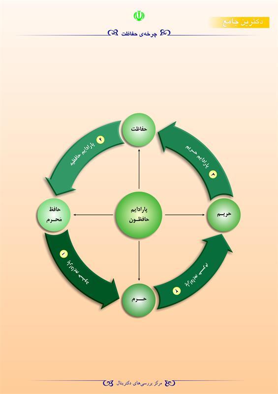 چرخهی حفاظت
