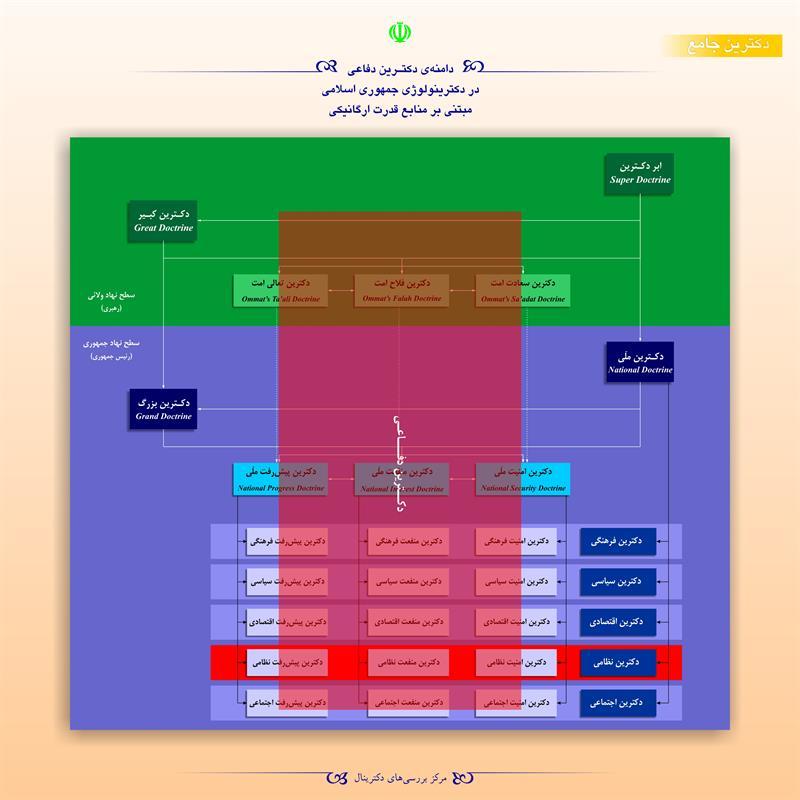 دامنهی دکترین دفاعی در دکترینولوژی جمهوری اسلامی مبتنی بر منابع قدرت ارگانیکی
