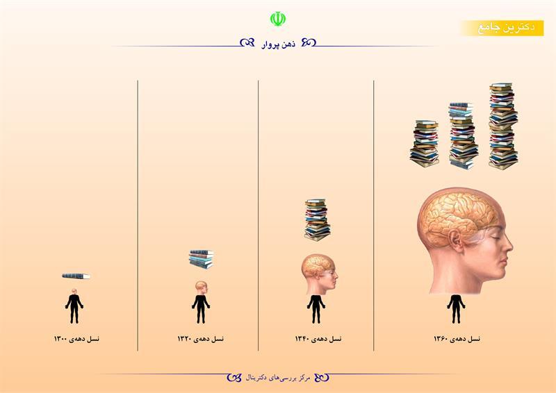 ذهن پروار