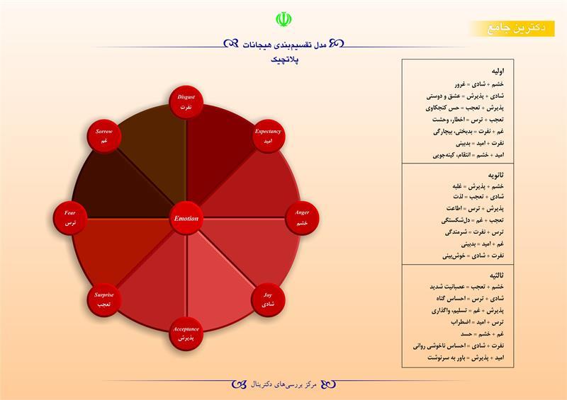 مدل تقسیمبندی هیجانات پلاتچیک