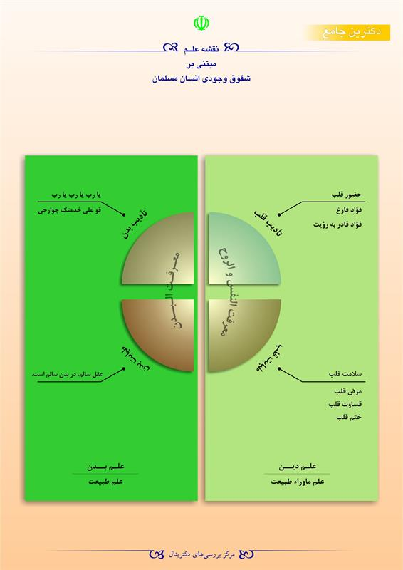 نقشه علم مبتنی بر شقوق وجودی انسان مسلمان