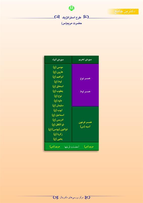 طرح استراتژیک حضرت مریم (س)