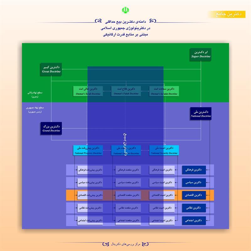 دامنهی دکترین بیع حداقلی در دکترینولوژی جمهوری اسلامی مبتنی بر منابع قدرت ارگانیکی