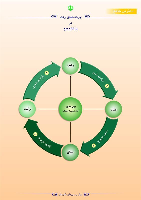 چرخه تحقق برکت در پارادایم بیع