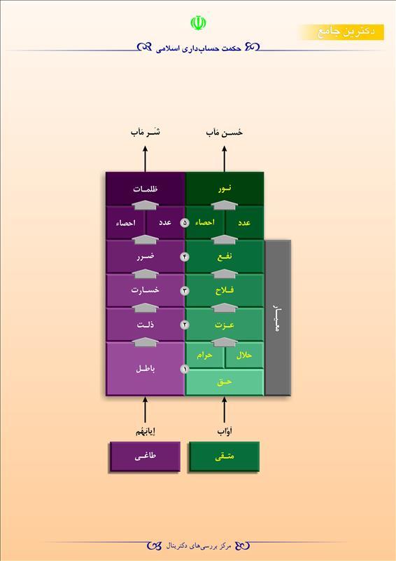 حکمت حسابداری اسلامی