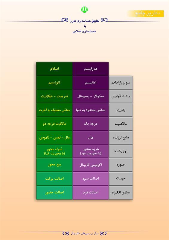 تطبیق حسابداری مدرن با حسابداری اسلامی