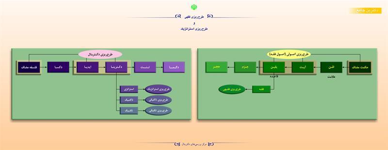 طرحریزی فقهی و طرحریزی استراتژیک