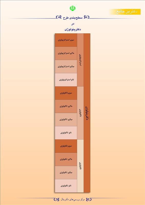 سطحبندی طرح در دکترینولوژی