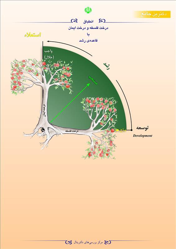 انطباق درخت فلسفه و درخت ایمان با قاعدهی رشد