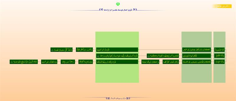 تأویل اعمال توسط خضر(ع) و ارادهها