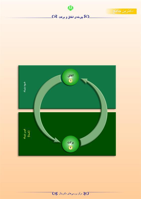 چرخهی انفاق و برکت