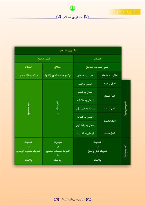 دکترین اسلام
