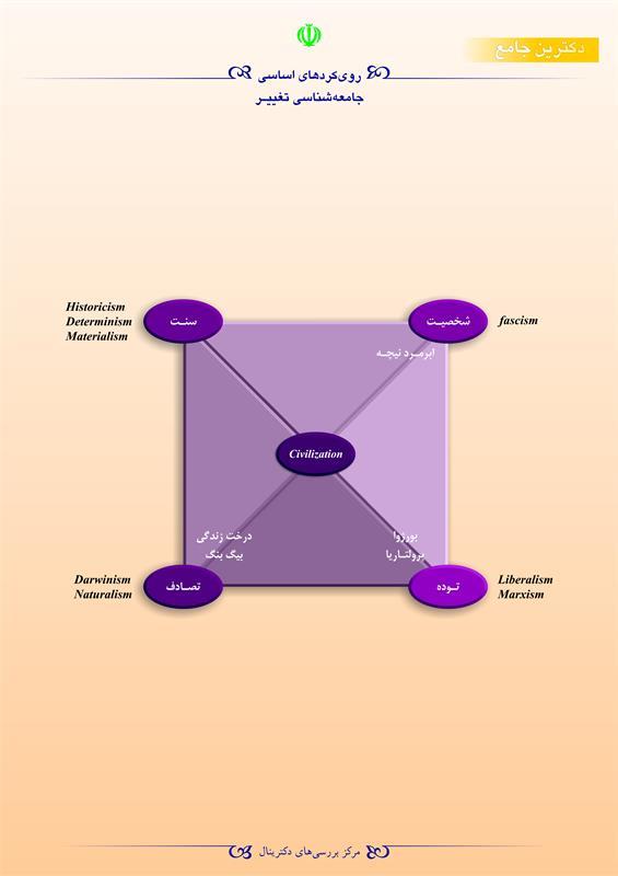 رویکردهای اساسی جامعهشناسی تغییر