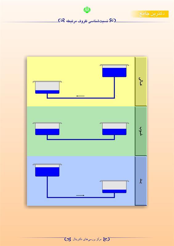 نسبتشناسی ظروف  مرتبطه