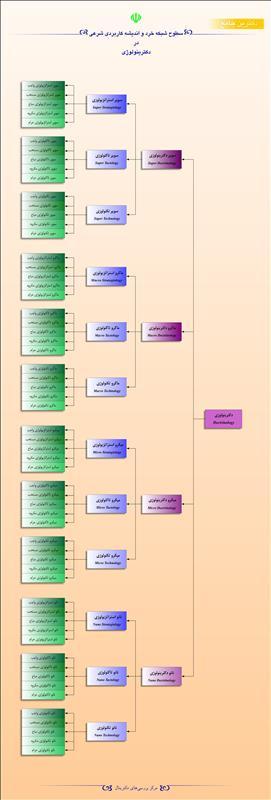سطوح شبکه خرد و اندیشه کاربردی شرعی در دکترینولوژی