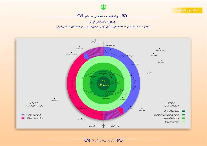 روند توسعه سیاسی مسطح جمهوری اسلامی ایران نمودار ۱۹-خرداد سال ۱۳۹۲-صورتبندی نهایی جریان سیاسی در صحنهی سیاسی ایران