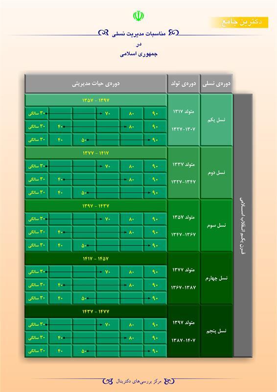 مناسبات مدیریت نسلی در جمهوری اسلامی