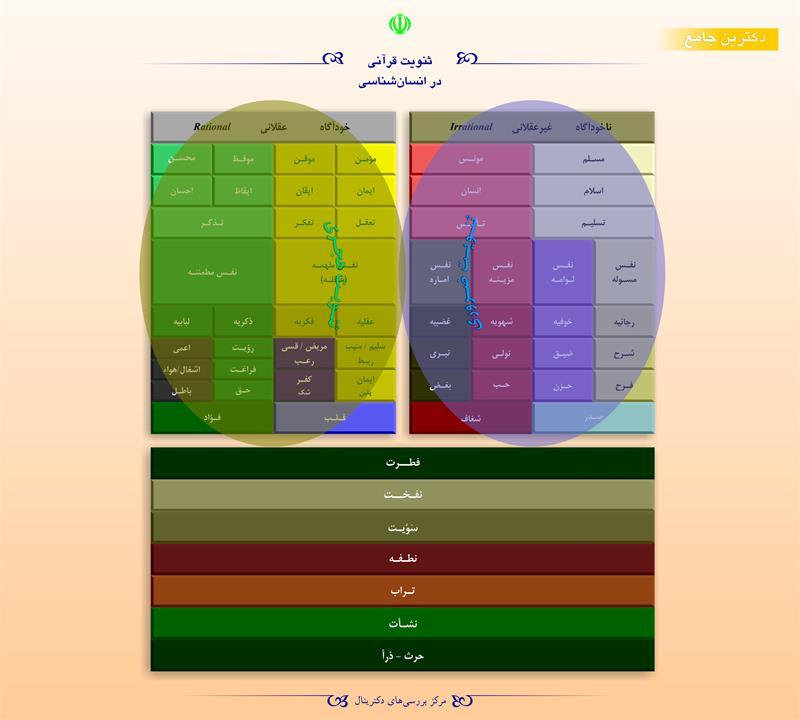 ثنویت قرآنی در انسانشناسی