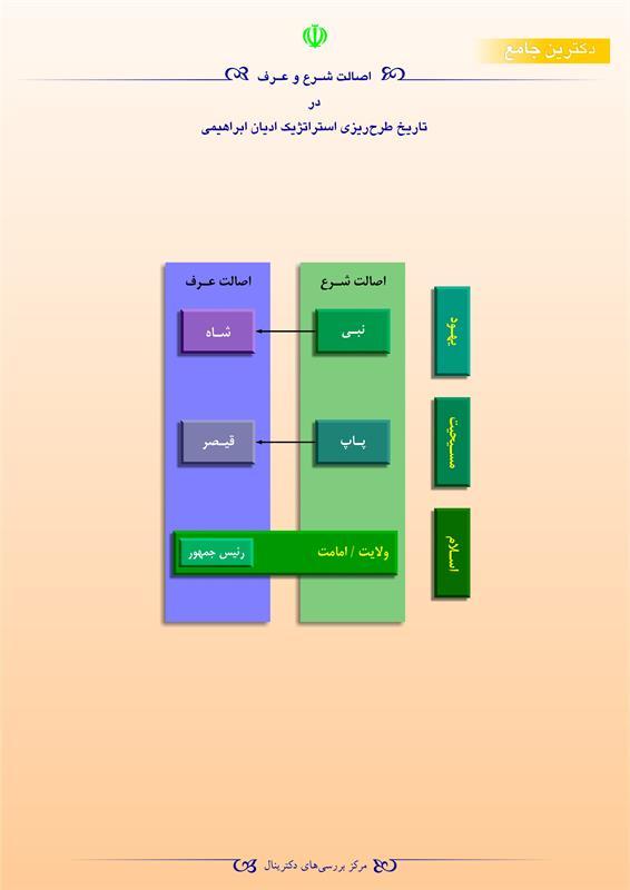 اصالت شرع و عرف در تاریخ طرحریزی استراتژیک ادیان ابراهیمی