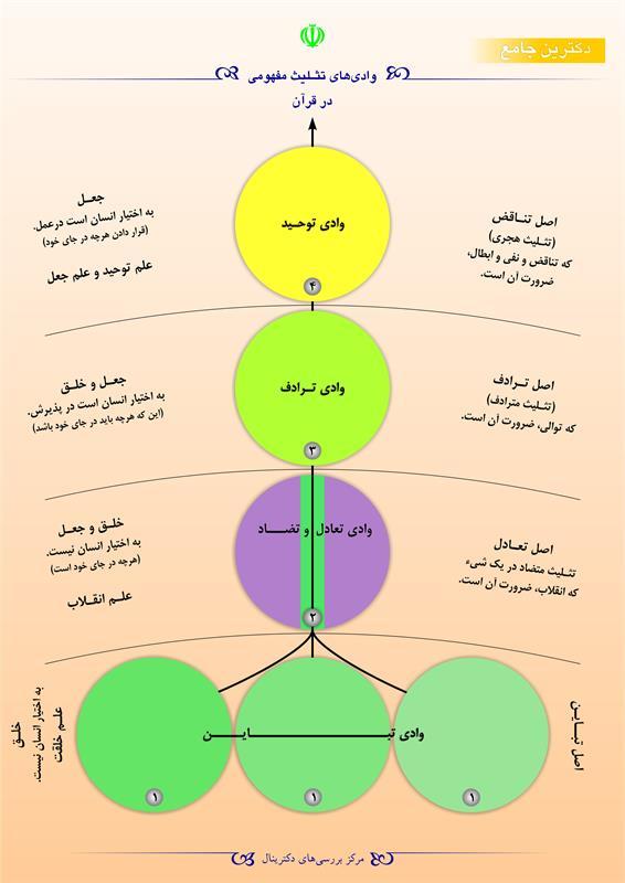 وادیهای تثلیث مفهومی در قرآن