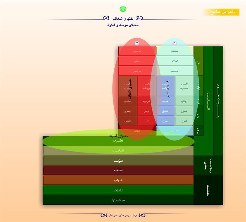 خنیای شغاف خنیای مزینه و اماره