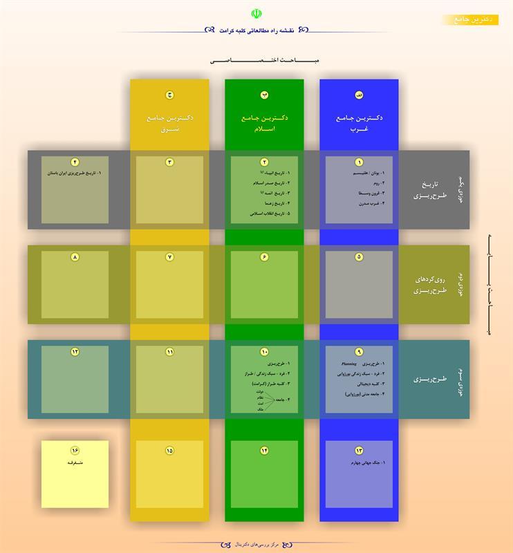 نقشه راه مطالعاتی کلبه کرامت